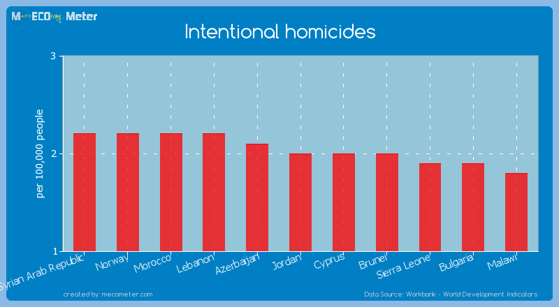 Intentional homicides of Jordan