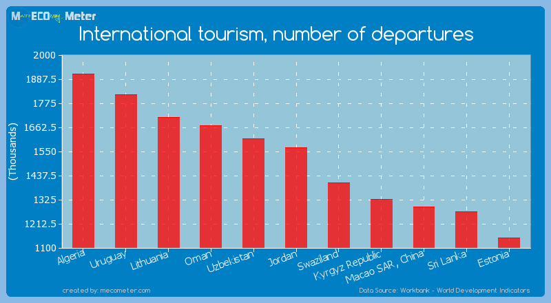 International tourism, number of departures of Jordan