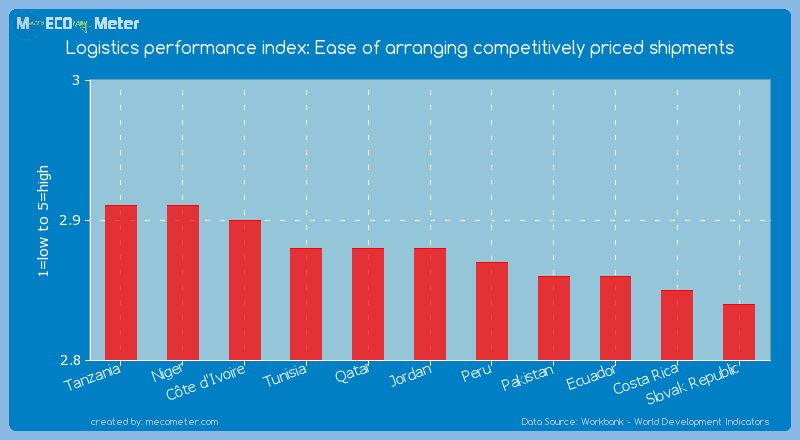 Logistics performance index: Ease of arranging competitively priced shipments of Jordan
