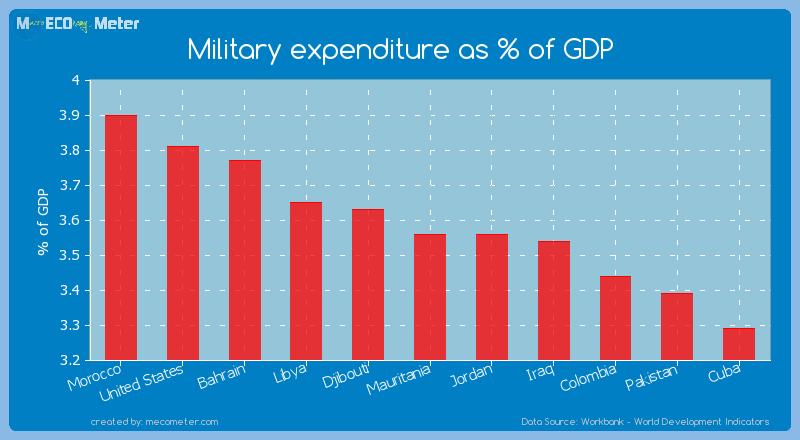 Military expenditure as % of GDP of Jordan