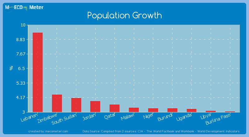 Population Growth of Jordan