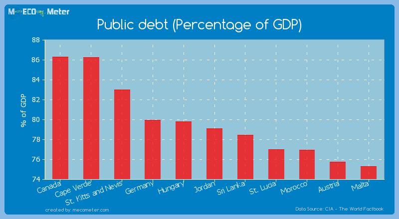 Public debt (Percentage of GDP) of Jordan