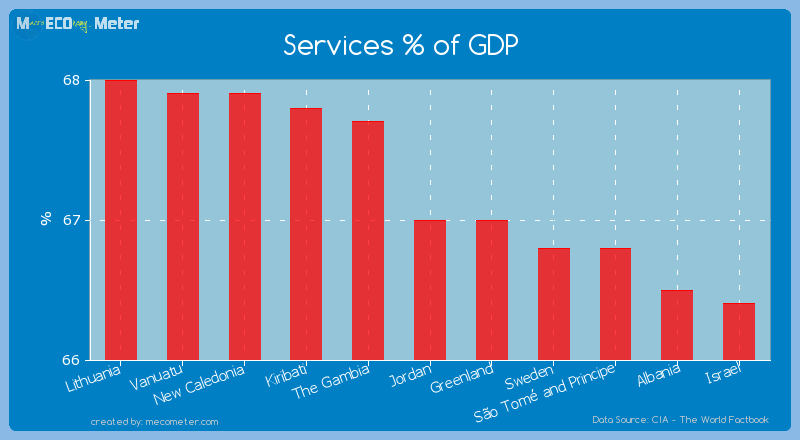 Services % of GDP of Jordan