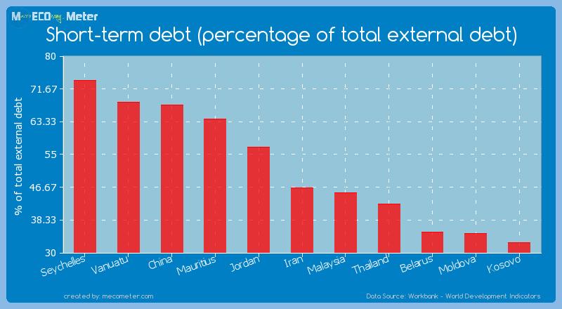 Short-term debt (percentage of total external debt) of Jordan