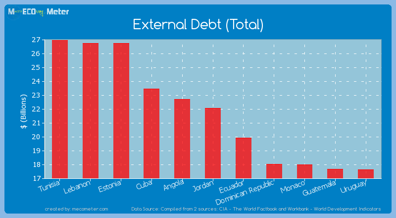 External Debt (Total) of Jordan