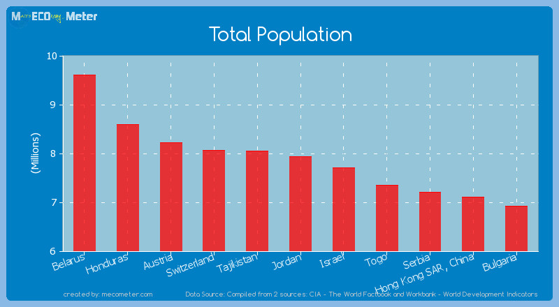 Total Population of Jordan
