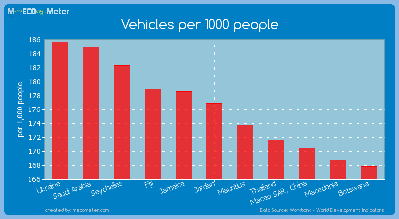 Vehicles per 1000 people of Jordan