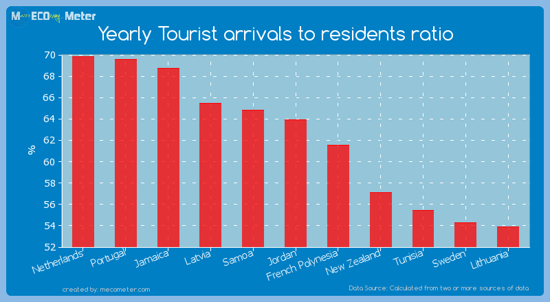 Yearly Tourist arrivals to residents ratio of Jordan