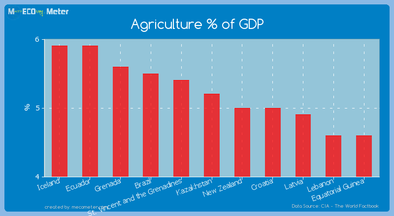 Agriculture % of GDP of Kazakhstan