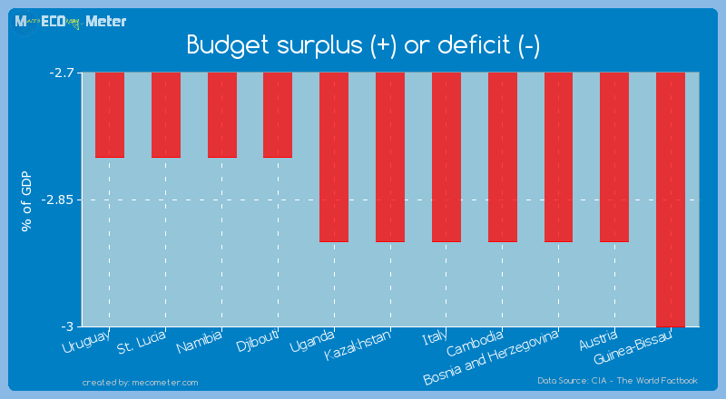 Budget surplus (+) or deficit (-) of Kazakhstan