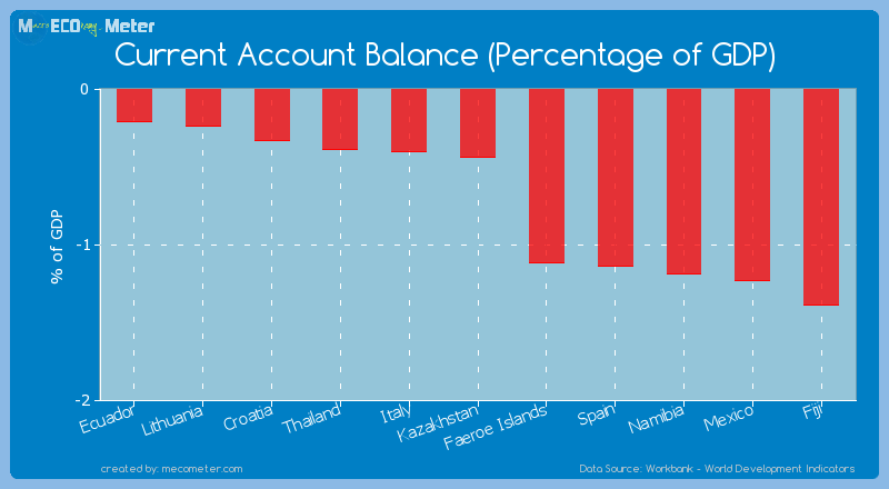Current Account Balance (Percentage of GDP) of Kazakhstan