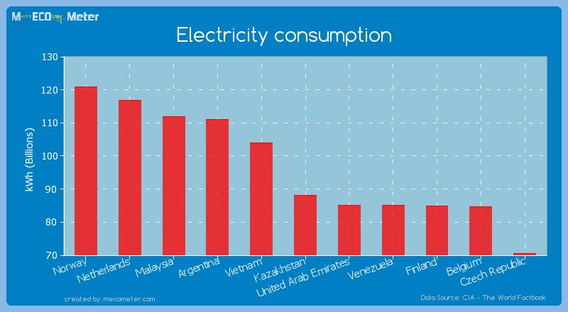 Electricity consumption of Kazakhstan