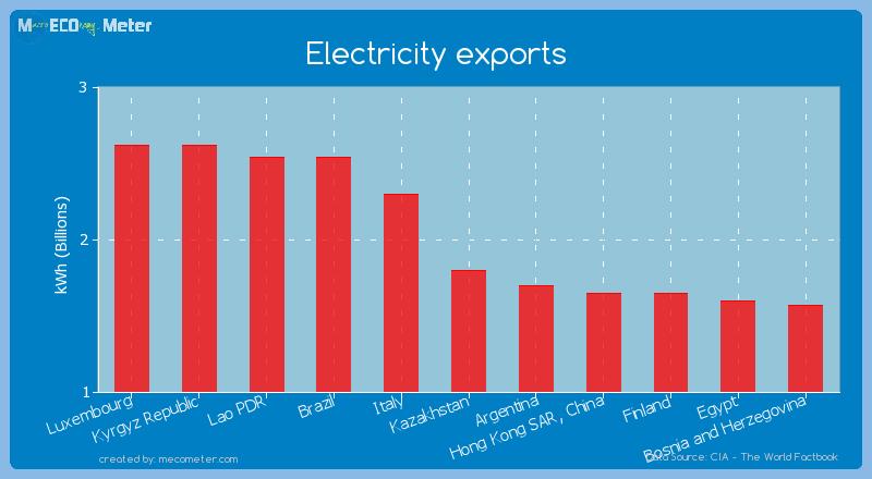 Electricity exports of Kazakhstan