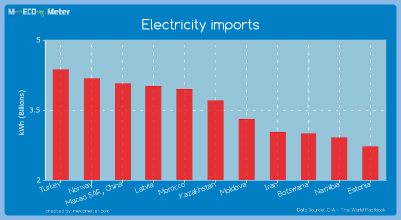 Electricity imports of Kazakhstan