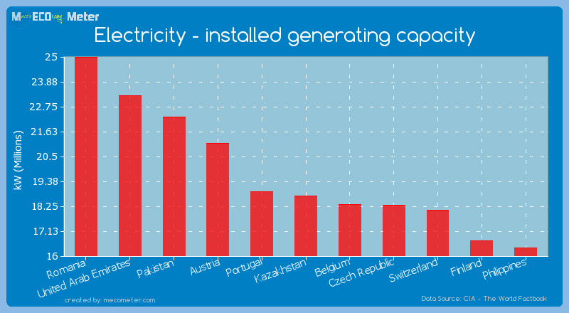 Electricity - installed generating capacity of Kazakhstan