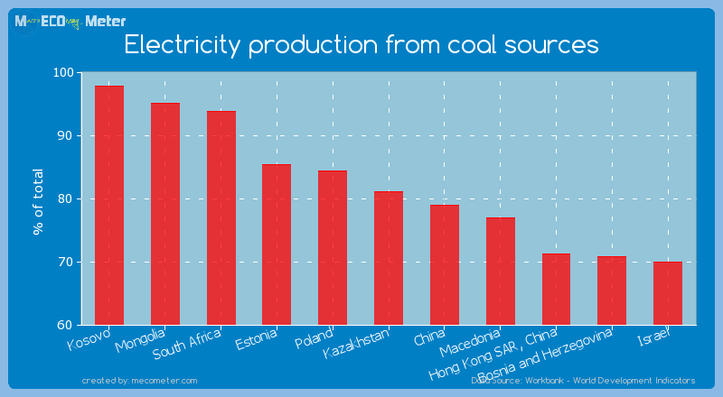 Electricity production from coal sources of Kazakhstan