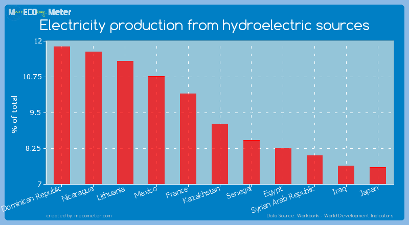 Electricity production from hydroelectric sources of Kazakhstan
