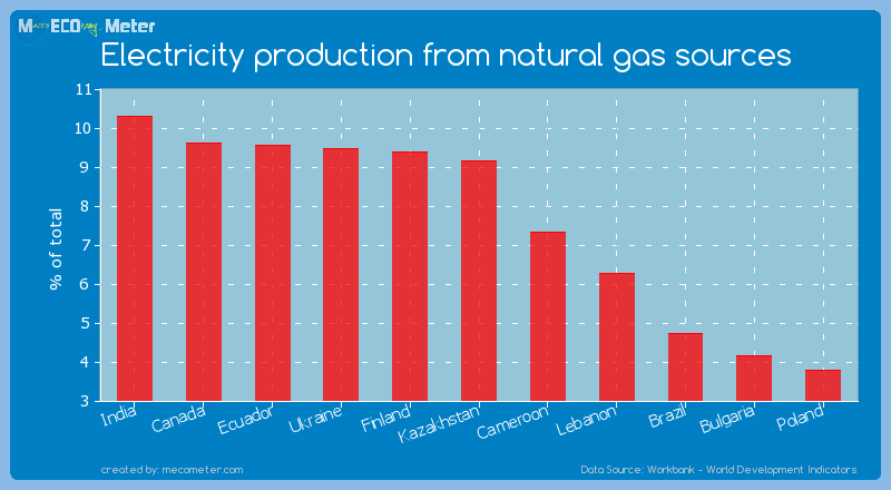 Electricity production from natural gas sources of Kazakhstan