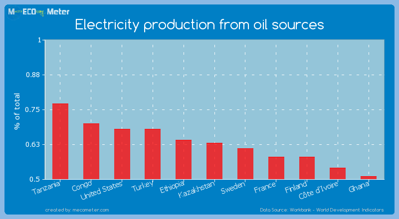 Electricity production from oil sources of Kazakhstan