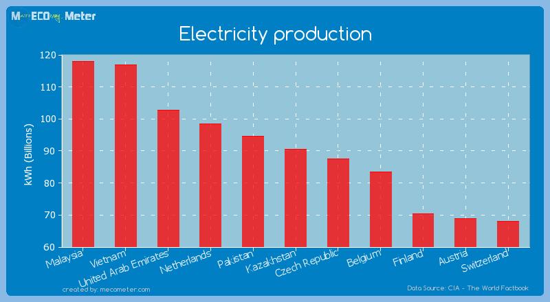 Electricity production of Kazakhstan