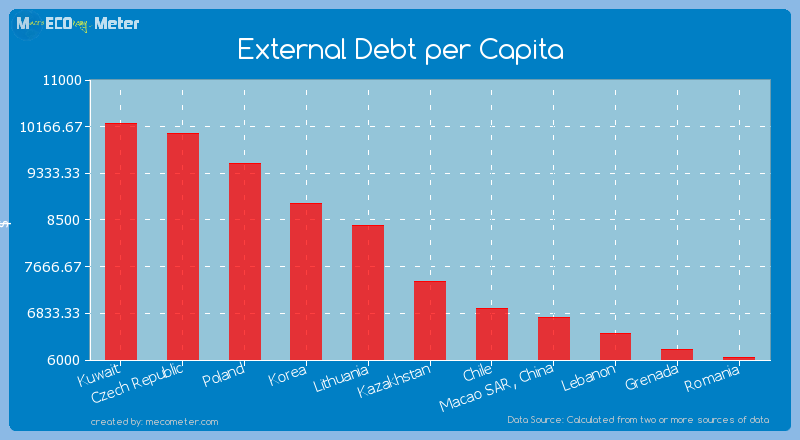 External Debt per Capita of Kazakhstan