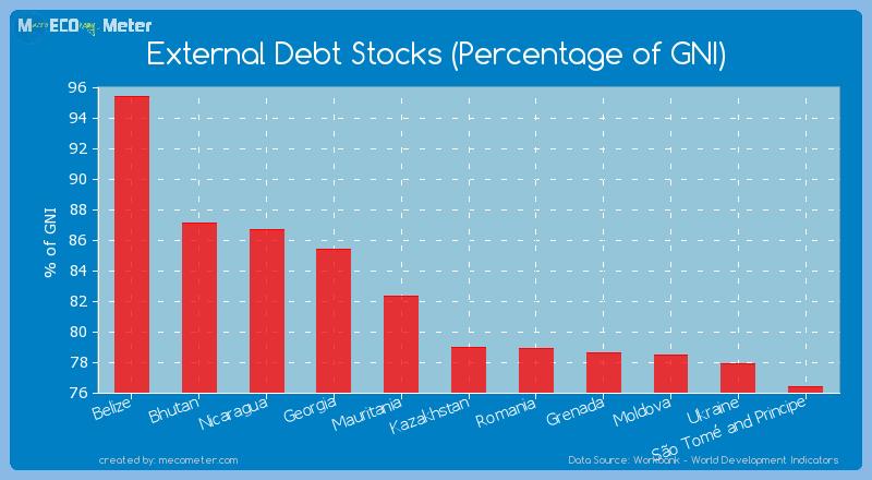 External Debt Stocks (Percentage of GNI) of Kazakhstan