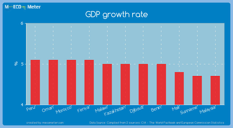 GDP growth rate of Kazakhstan