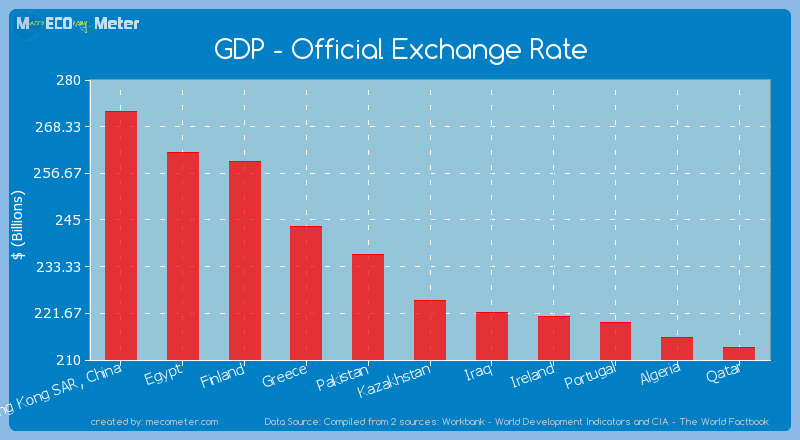 GDP - Official Exchange Rate of Kazakhstan