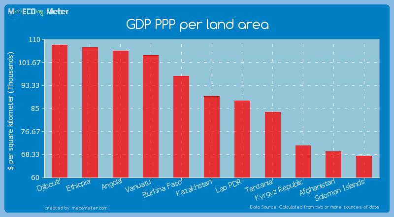 GDP PPP per land area of Kazakhstan