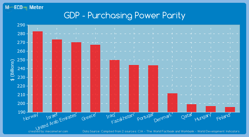 GDP - Purchasing Power Parity of Kazakhstan