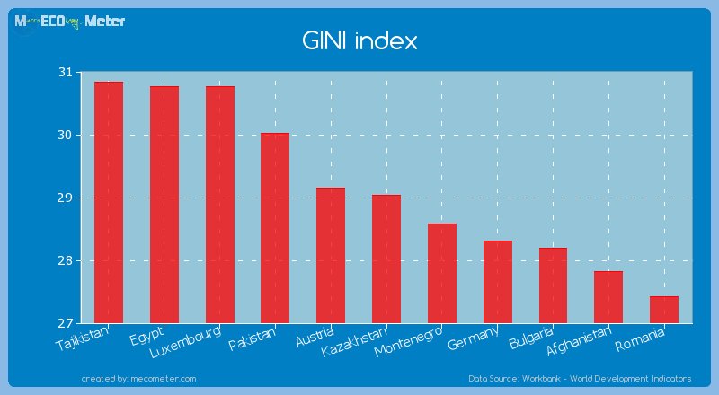 GINI index of Kazakhstan