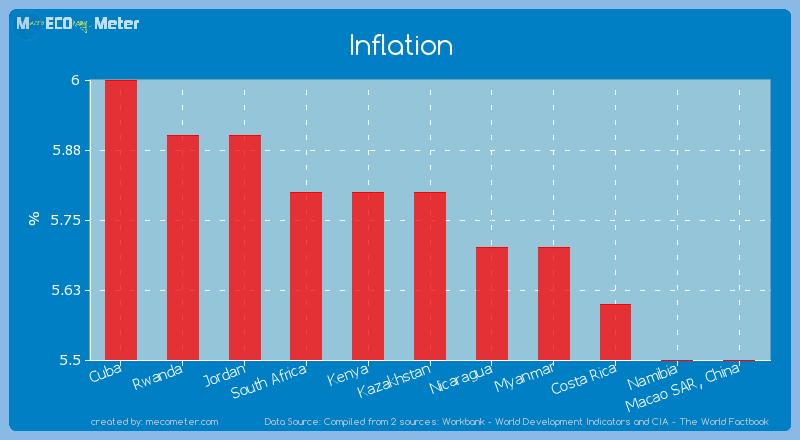 Inflation of Kazakhstan