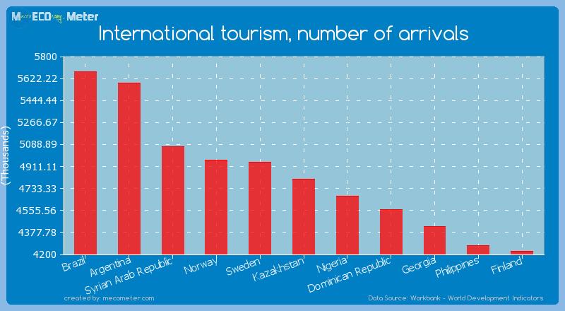 International tourism, number of arrivals of Kazakhstan