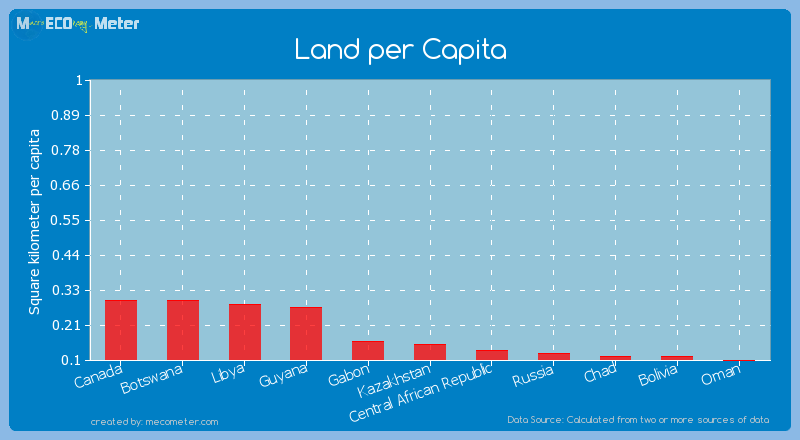 Land per Capita of Kazakhstan