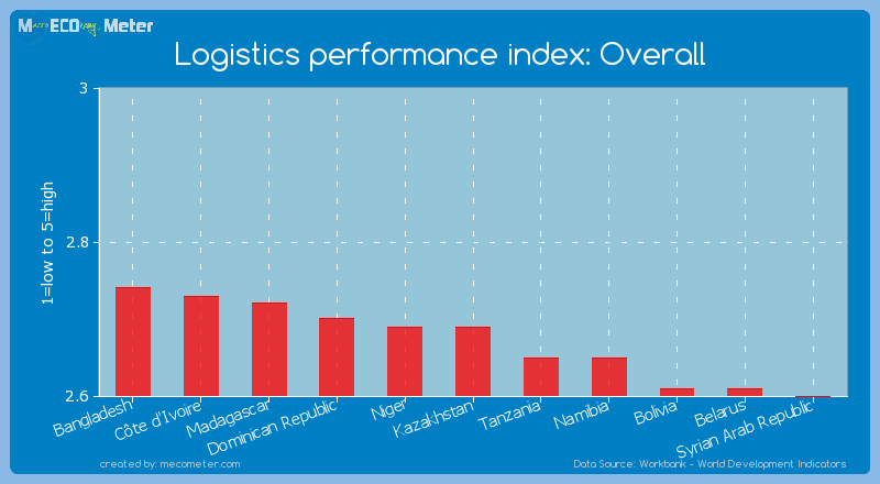 Logistics performance index: Overall of Kazakhstan