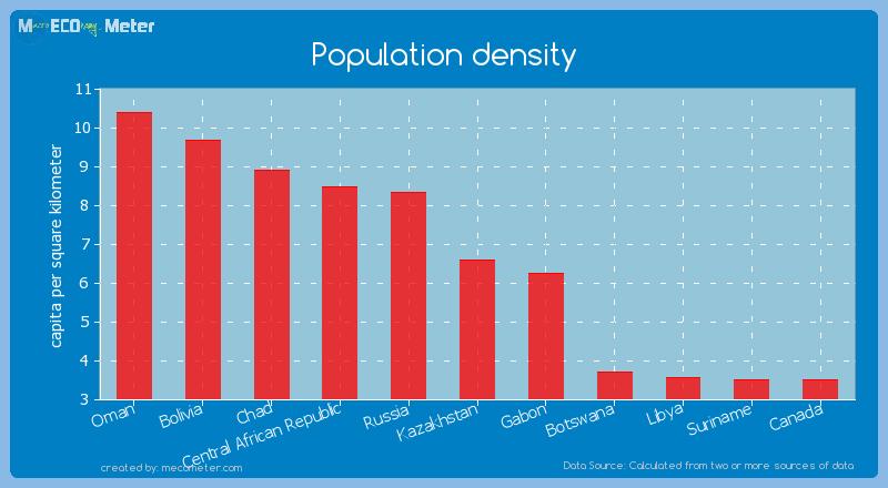 Population density of Kazakhstan