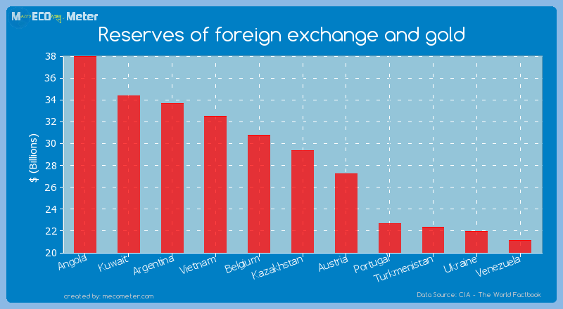 Reserves of foreign exchange and gold of Kazakhstan