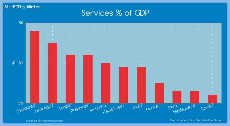 Services % of GDP of Kazakhstan
