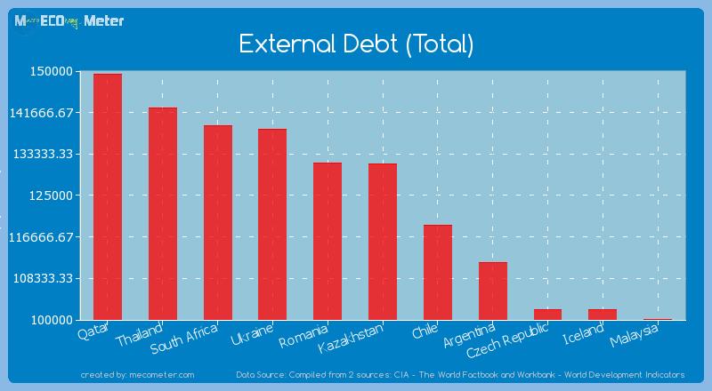 External Debt (Total) of Kazakhstan