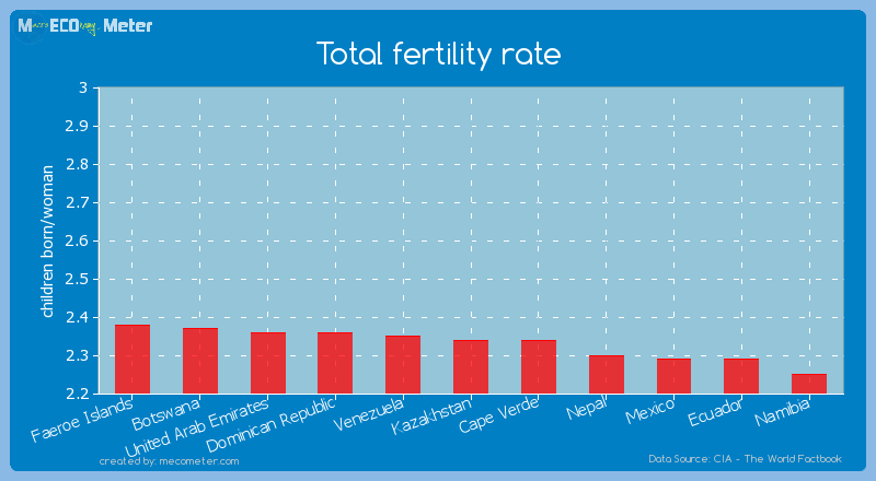 Total fertility rate of Kazakhstan