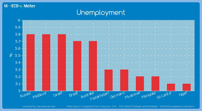 Unemployment of Kazakhstan