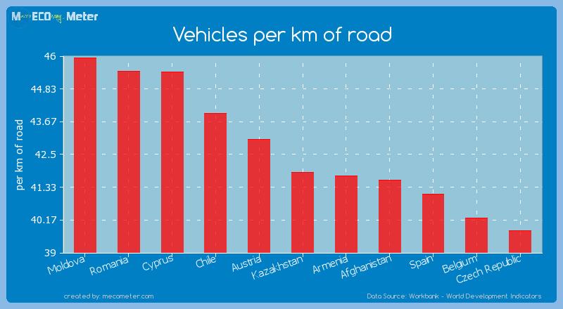 Vehicles per km of road of Kazakhstan