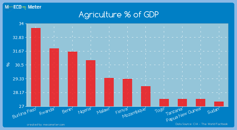 Agriculture % of GDP of Kenya