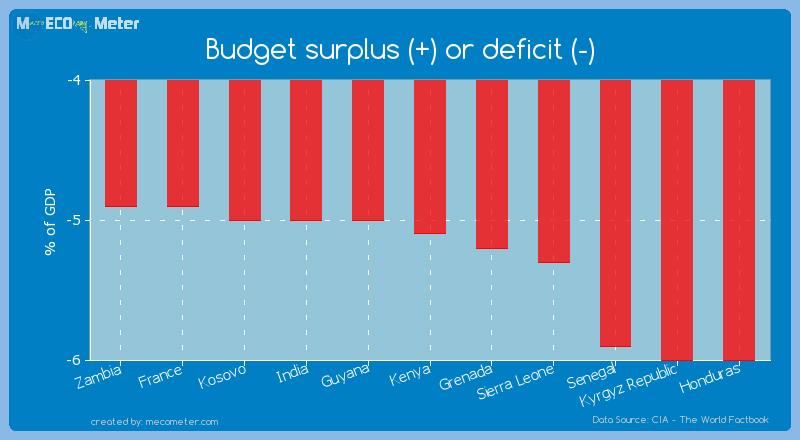 Budget surplus (+) or deficit (-) of Kenya