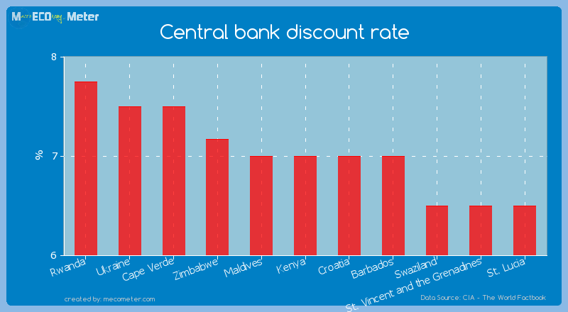Central bank discount rate of Kenya
