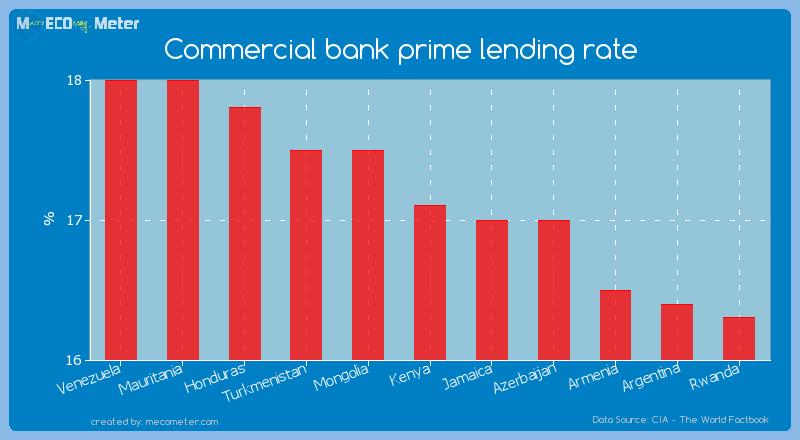 Commercial bank prime lending rate of Kenya