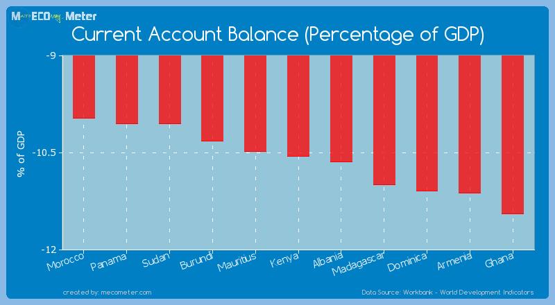 Current Account Balance (Percentage of GDP) of Kenya