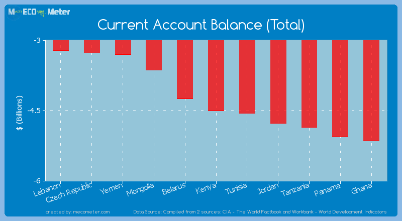Current Account Balance (Total) of Kenya