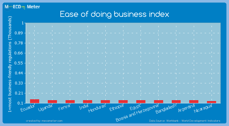 Ease of doing business index of Kenya