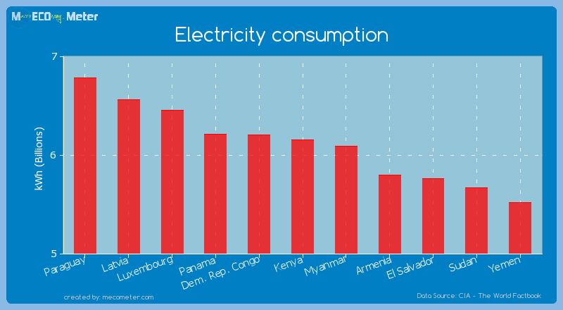 Electricity consumption of Kenya